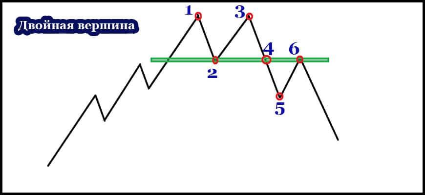 Схема образования двойной вершины в теханализе