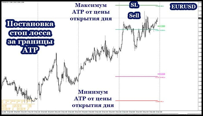 Постановка стоп-лосса по волатильности актива