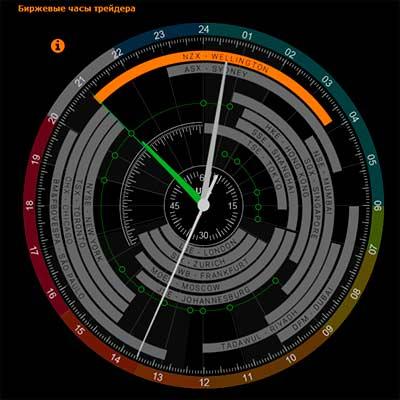 Время открытия торговых сессий на рынке Форекс — особенности и индикаторы