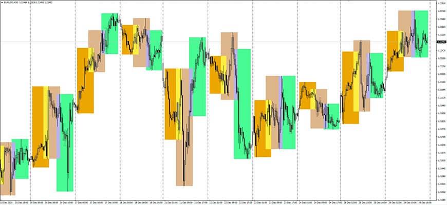 Индикатор торговых сессий i-Sessions