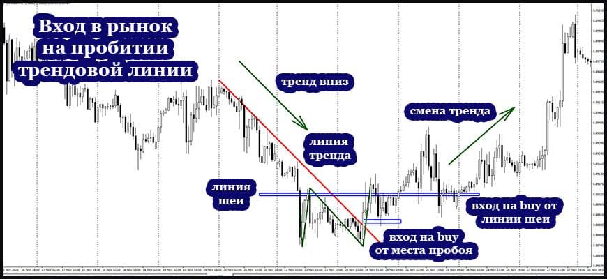 Линия тренда в стратегии входа в рынок