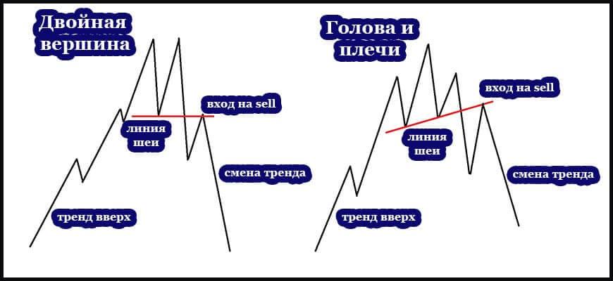 Сравнения двойной вершины и паттерна Голова и плечи в теханализе
