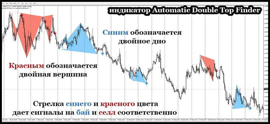 Индикатор двойной вершины Automatic Double Top Finder для теханализа графика