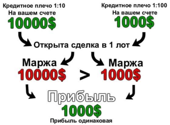 Логика кредитного плеча на рынке Форекс