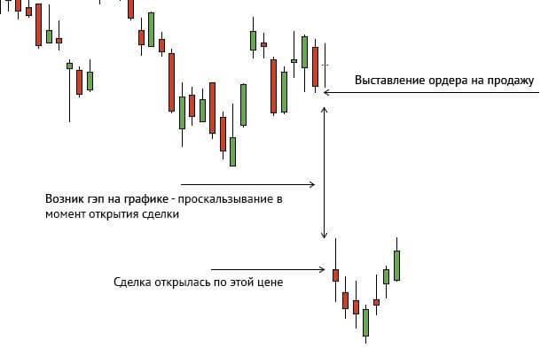Как избежать проскальзывание цены в трейдинге на бирже Форекс
