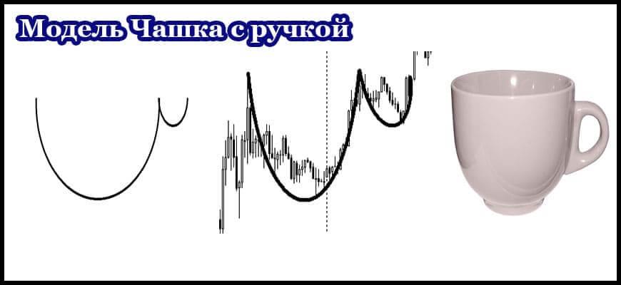 Фигура чашка с ручкой в техническом анализе