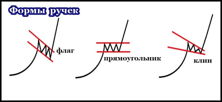 Различные формы ручки