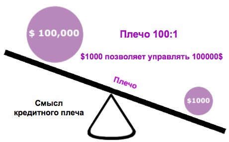 Смысл кредитного плеча