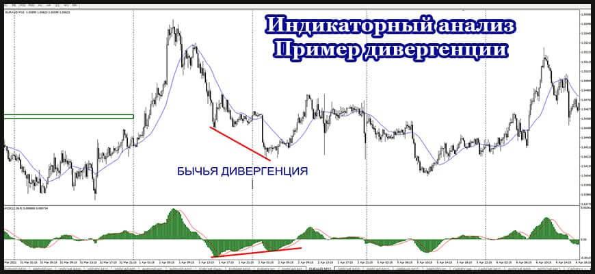 Индикаторный анализ. Дивергенция и конвергенция
