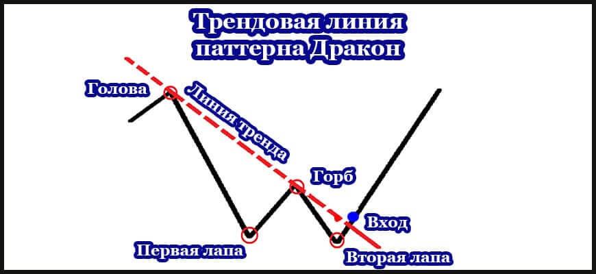 Трендовая линия дракон