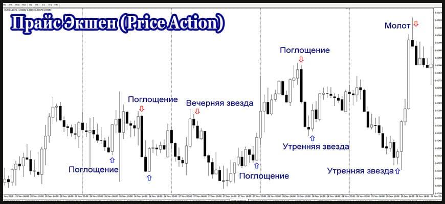 Паттерны Прайс Экшен (Price Action)