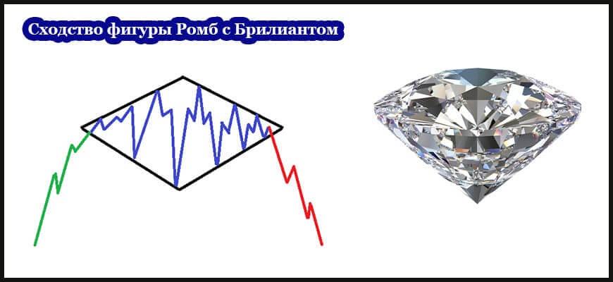 Сходство с одноименным объектом фигуры бриллиант технического анализа