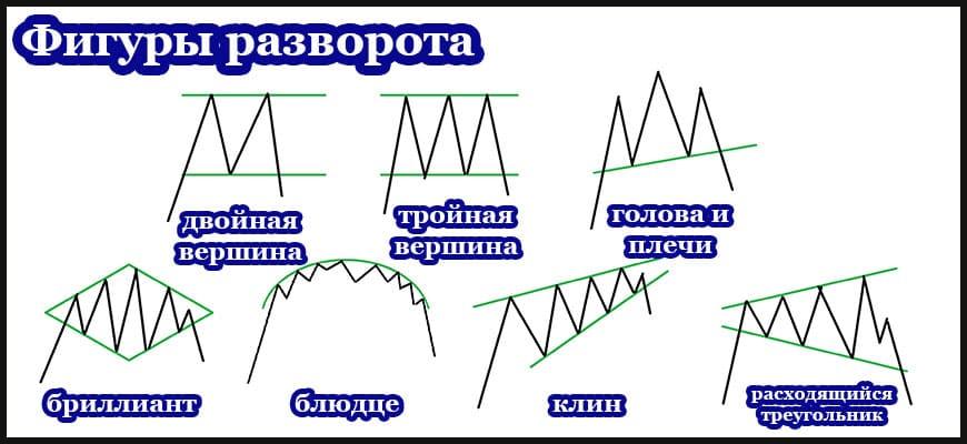 Фигуры разворота в техническом анализе - изображения и примеры