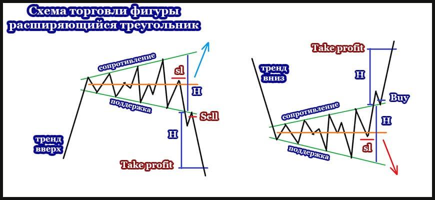 Схема торговли фигуры расширяющийся треугольник