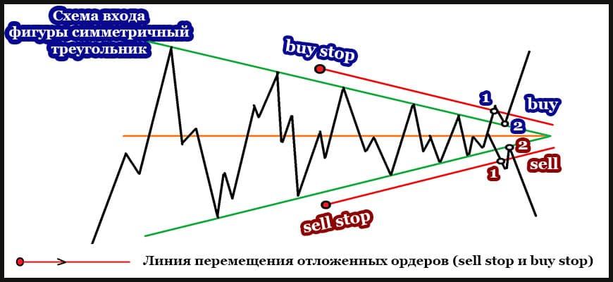 Схема входа симметричного треугольника