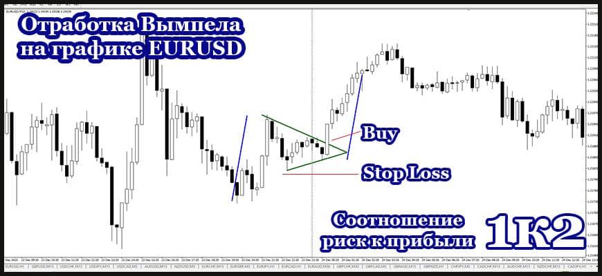 Отработка фигуры вымпел на валютной паре EURUSD