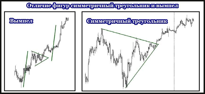 Отличие и сходство симметричный треугольник и вымпел