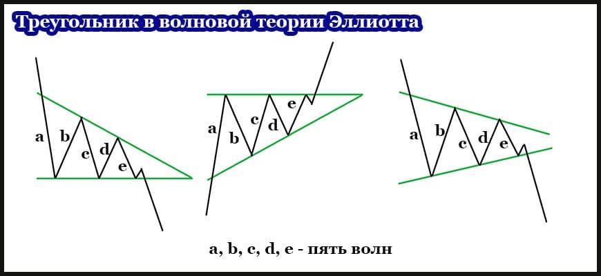 Воновая теория Эллиотта в фигуре технического анализа треугольник