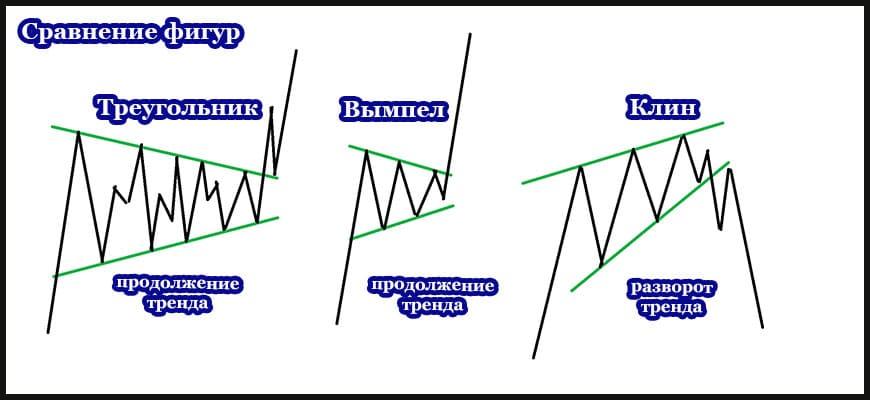 Сравнение паттернов технического анализа