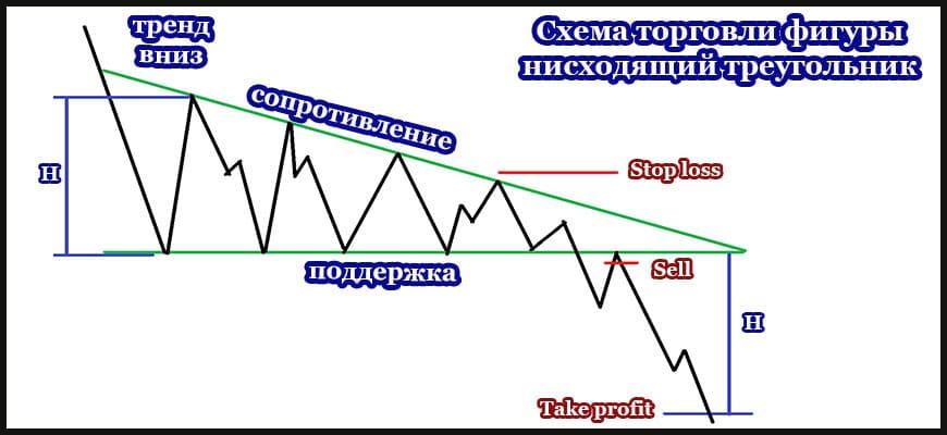 Схема трейдинга нисходящего треугольника