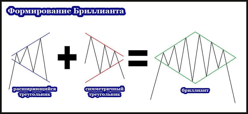 Структура паттерна ромб с расширяющимся и симметричным треугольником