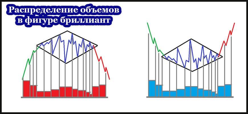 Распределение объемов в фигуре технического анализа бриллиант