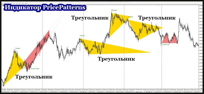 Использование индикатор PricePatterns