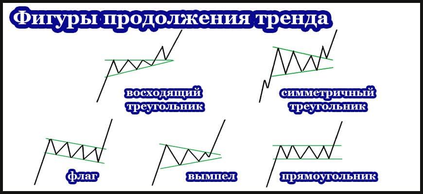 Фигуры продолжения тренда в техническом анализе - изображения и примеры