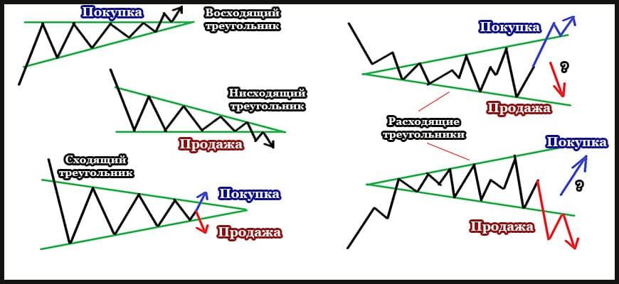 Виды фигуры треугольник технического анализа