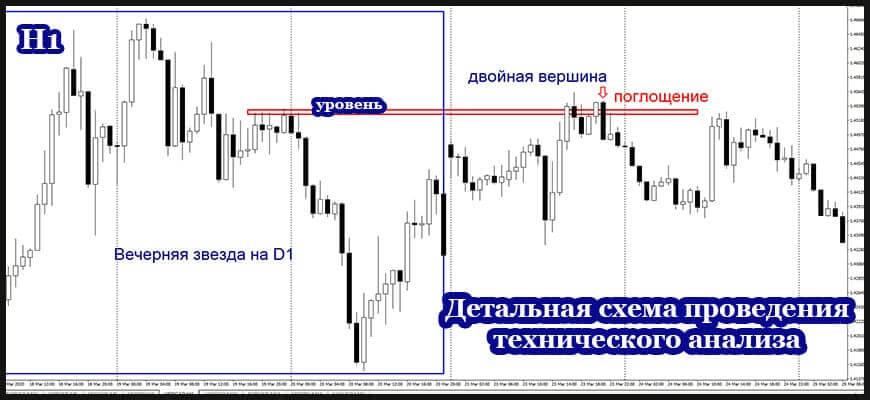 Пример торговой стратегии на Форекс