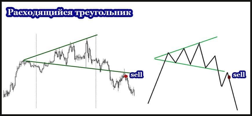 Фигура технического анализа расходящийся треугольник