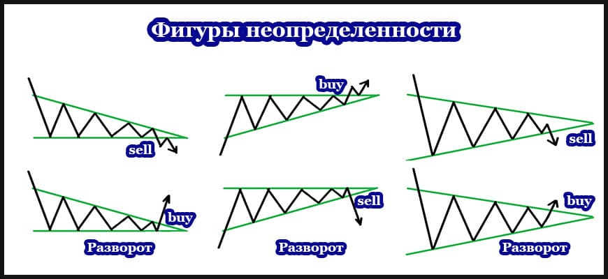 Фигура неопределенности технического анализа