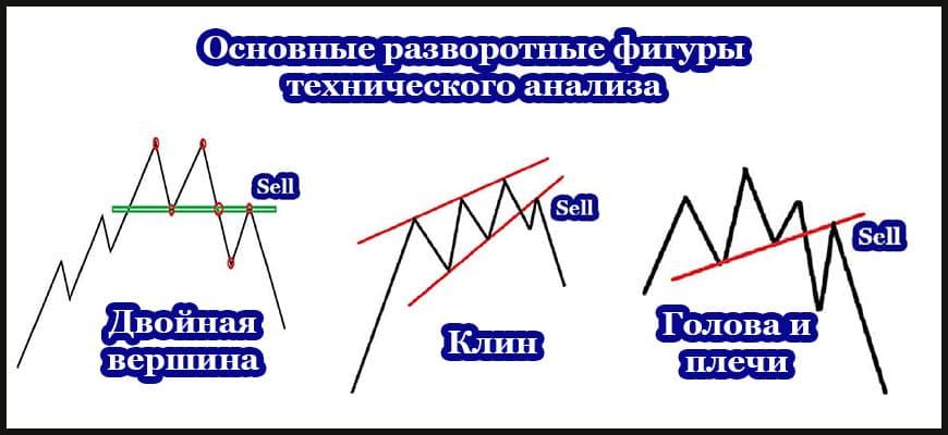 Развротные фигуры технического анализа