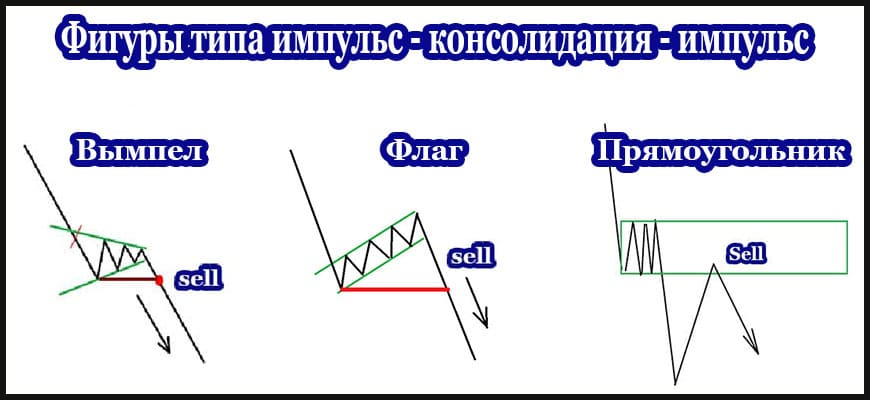 Фигура импульс - консолидация - импульс