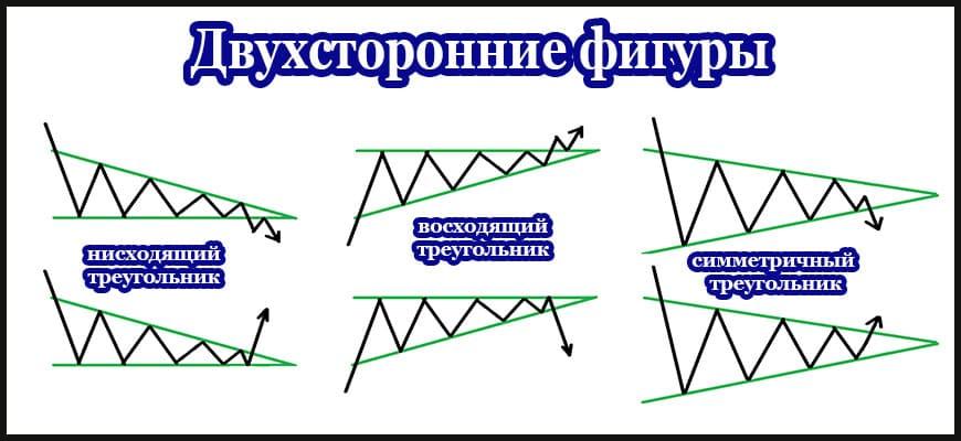 Двухсторонние фигуры технического анализа - изображения и примеры