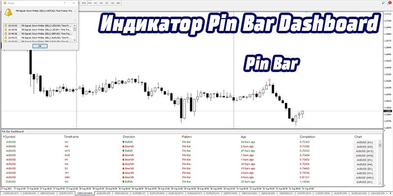 Индикатор Pin bar dashboard