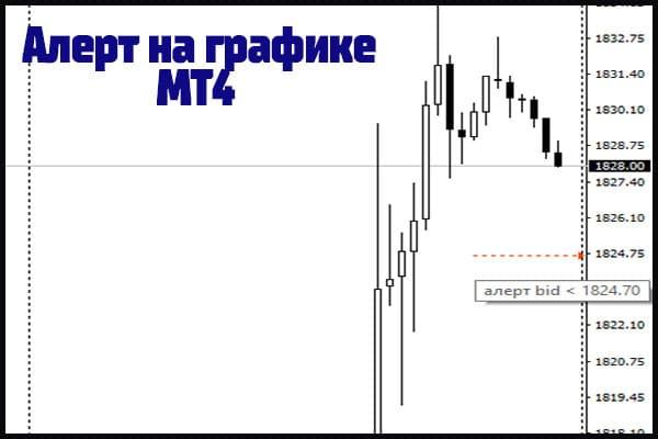 Отображение алерта на графике мт4