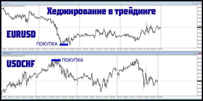 Хеджирование в трейдинге на корреляции валютных пар